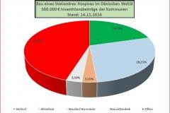 Diagramm Hospiz-Beitrag Kommunen
